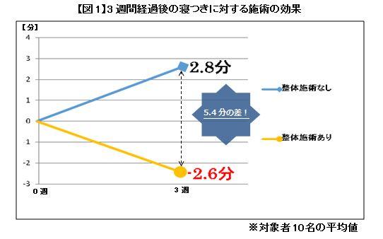 【図1】3週間経過後の寝つきに対する施術の効果