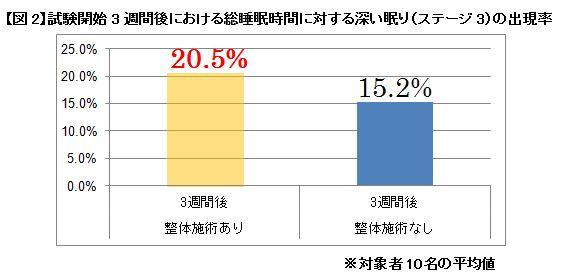 【図2】試験開始3週間後における総睡眠時間に対する深い眠り(ステージ3)の出現率
